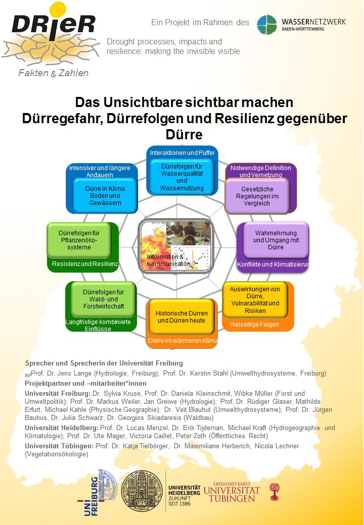 DRIER-factsheets_0